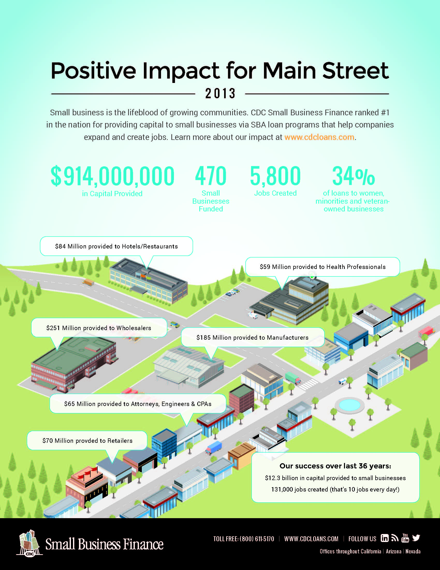 Impact Reports, CDC Small Business